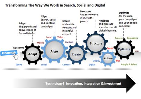 Transformation in digital marketing: five ways to work | Web intelligency | Scoop.it
