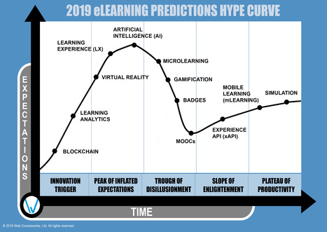 Hype Curve In Revolution In Education Scoop It