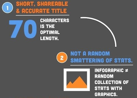 The Anatomy of a Highly Shareable Infographic   HubSpot   World's Best Infographics   Scoop.it