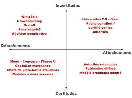 Les MOOC en questions ? | MOOC OER | Scoop.it