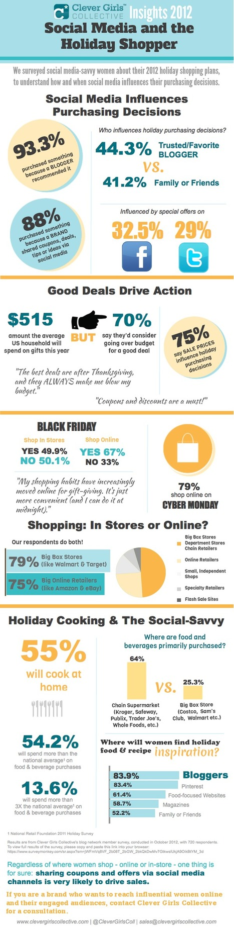 Social Media and the Female Holiday Shopper (Infographic) | Business 2 Community | How to Market Your Small Business | Scoop.it
