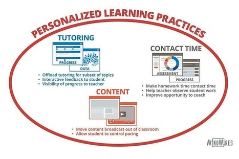 Personalized Learning: What It Really Is and Why It Really Matters | Zukunft des Lernens | Scoop.it