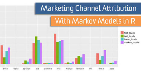Marketing Channel Attribution with Markov Models in R   Global Web Analytics   Scoop.it