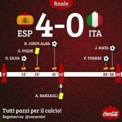 Case study. Partite in live tweet, prima italiana per Coca Cola e Starcom | Social-Network-Stories | Scoop.it