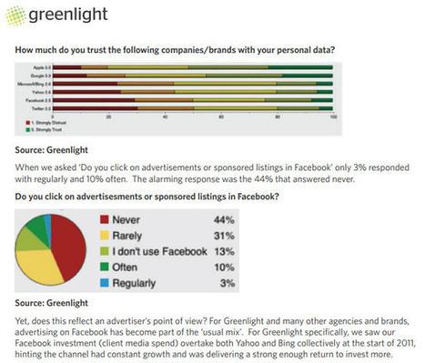Facebook: 44% d'utilisateurs de Facebook ne cliquent pas sur la pub | Outils d'analyse du Social Media | Scoop.it
