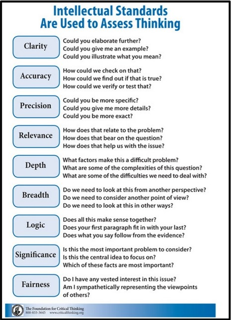 Terrific Mini Guide to Help Students Think Critically | Educational Technology Today | Scoop.it