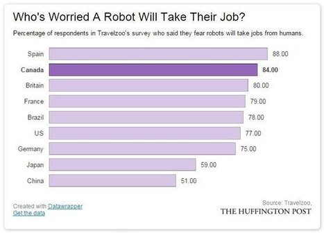 What Canadians Think Of Robots In The Workplace | Human Capital & Business Trends | Scoop.it