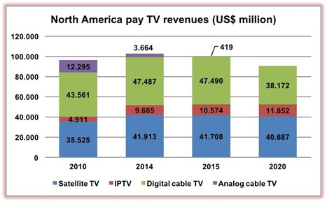 Pay TV revenues to fall by $12 billion in North America | Video in a connected world | Scoop.it