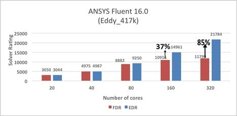 Comparing FDR and EDR InfiniBand - insideHPC | HPC | Scoop.it
