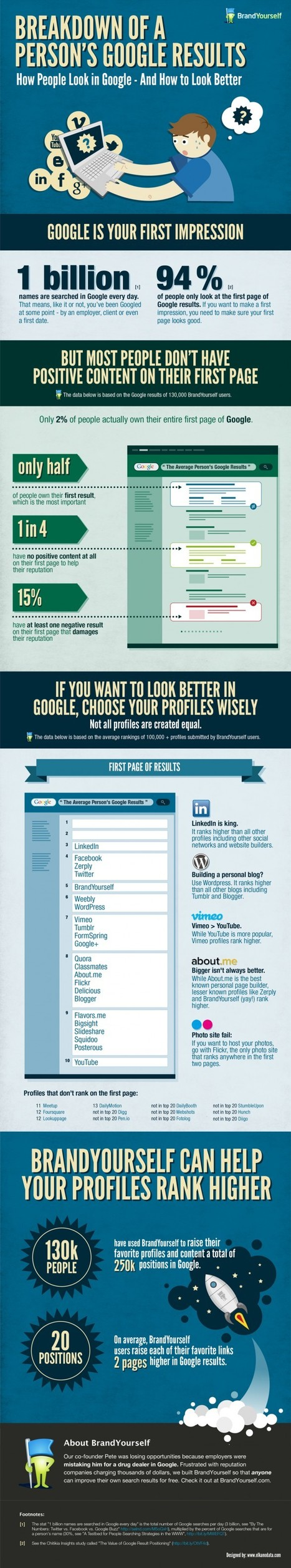 Breakdown of a Person's Google Results | Visual.ly | Social Media and Web Infographics hh | Scoop.it
