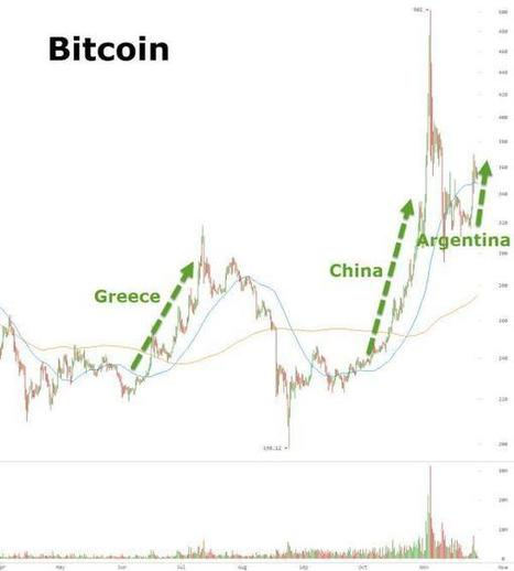 The Bitcoin Universe Explained | Zero Hedge | A future of Crytocurrency | Scoop.it