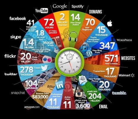 Les chiffres 2015 de ce qui se passe chaque minute sur internet - #Arobasenet.com | SYLVIE MERCIER | Scoop.it