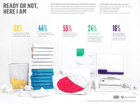 10 Steps To Designing An Amazing Infographic | Fast Company | Online Social Media Tools | Scoop.it