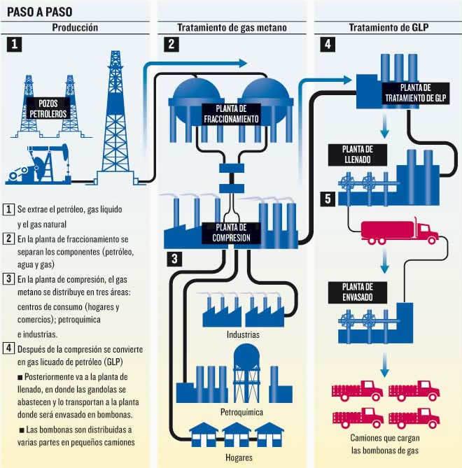 Gas licuado de petroleo ingrediente activo del for Estanques de gas licuado