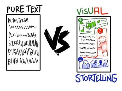 Six Ways Visual Content Marketing Can Blow Your Mind | Business 2 Community | Digital-News on Scoop.it today | Digital Marketing, Brand Strategy, Content Marketing Strategies | Scoop.it