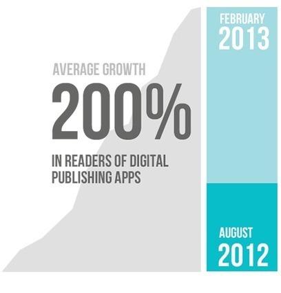 Riviste Digitali: 4 Ragioni Per Investire Nel Digital Publishing | Creare Riviste Digitali Per iPad: Ultime Novità | Scoop.it