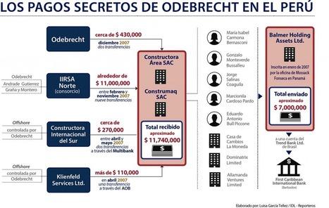 [GUIA] Los pagos SECRETOS de Odebrecht en el Perú | MAZAMORRA en morada | Scoop.it