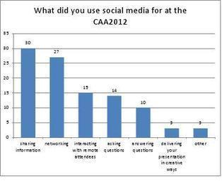 """Academic conferences: """"If you don't have social media, you are no-one""""   Social media & academia   Scoop.it"""