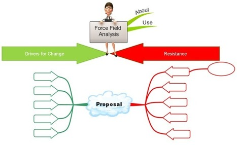 Force Field Analysis Template Mind Map Mind M