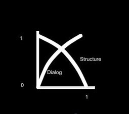 Instructional Design in Distance Education: An Overview | Distance-Educator.com | Aprendizaje en red. El cambio de paradigma. | Scoop.it