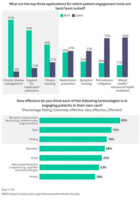 Healthcare Providers Uncertain What Health Technology Tools to Recommend to Patients   M-HEALTH  By PHARMAGEEK   Scoop.it