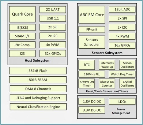 Intel Unveils Three New Micro-controllers for IoT: Quark D1000, Quark D2000, and Quark SE | Embedded Systems News | Scoop.it
