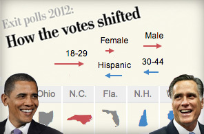 Exit polls 2012: How votes are shifting | Geography Education | Scoop.it