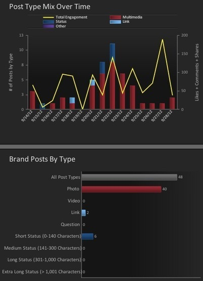 How to Create a Social Media Strategy By Spying Your Competitors   Black Sheep Strategy- Social Media   Scoop.it