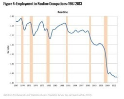 The two reasons it really is harder to get a job than it used to be | United States Politics | Scoop.it