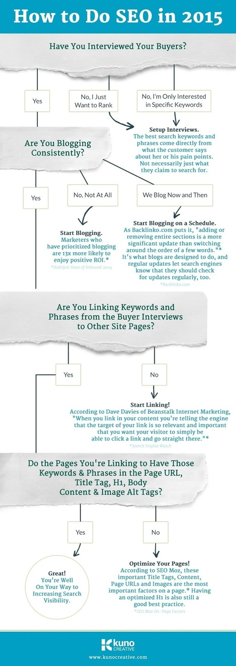 A simple SEO guide in 2015 (Infographic) | RS best practices | Scoop.it