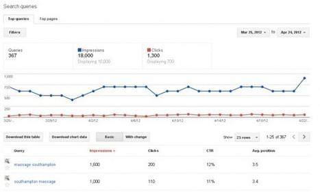 New Features of WebmasterTools | SEO Tips, Advice, Help | Scoop.it