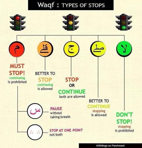 Waqf: Types of stops | Quran Online | Scoop.it