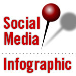 A Guide To Social Media Images (Infographic) | Business 2 Community | Offline Marketing | Scoop.it