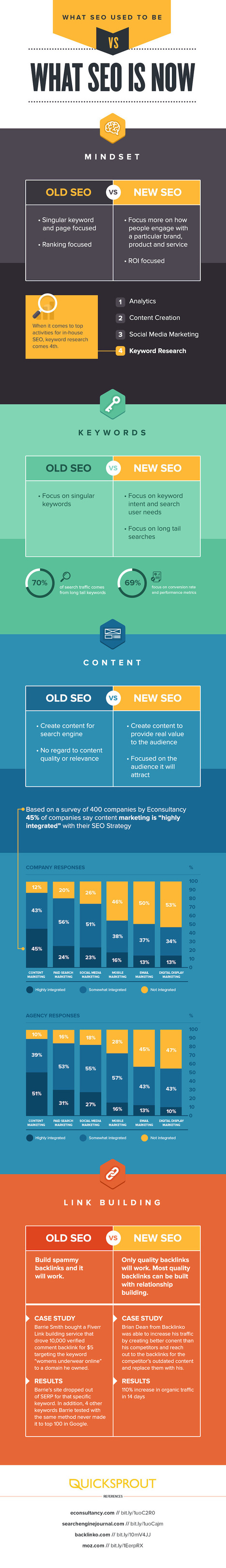 The Old SEO Versus The New SEO [INFOGRAPHIC] | Another Point of View | Scoop.it