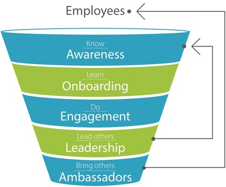 Don't Just Gamify the Sales Funnel. Gamify the Employee Engagement Funnel | Corporate, Employee and Marketing Communication | Scoop.it