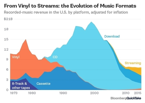 The Streaming Revolution | The music industry in the digital context | Scoop.it