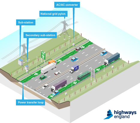 Recharge During The Commute: England's New Motorways Power Electric Cars In Motion   Internet of Things - Technology focus   Scoop.it