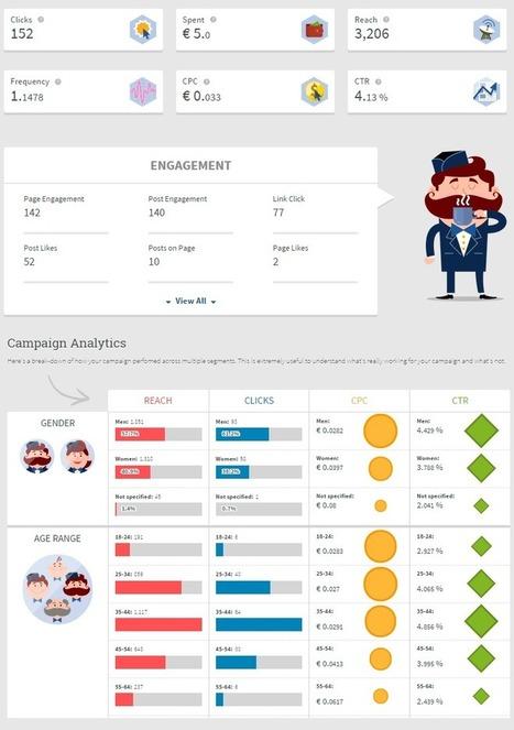 22 herramientas de Facebook gratis para empresas | En la red | Scoop.it