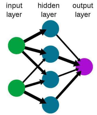 The Triumph Of Deep Learning | EEDSP | Scoop.it