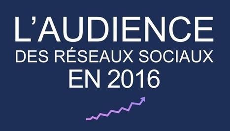 Les chiffres des réseaux sociaux en France et dans le monde en 2016 | web@home    web-academy | Scoop.it