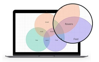 A Great Venn Diagram Making Tool for Teachers | Each One Teach One, Each One Reach One | Scoop.it