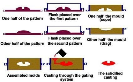 aluminium die casting defects pdf 14 lentgato