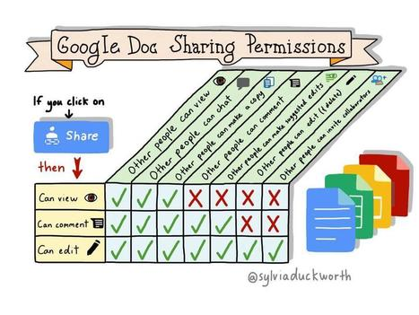 Google Docs: Viewing Permissions by @sylviaduckworth | Google in Libraries and Education | Scoop.it