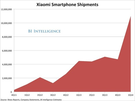 Chinese Smartphone Maker Xiaomi doubles its market share with 15 Million Signups For Its Newest Phablet | cross pond high tech | Scoop.it