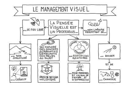 L'art du management visuel - Thot Cursus