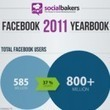 Facebook grew 7 users per second all of 2011 [Special Infographic] | Marketing Digital y Social Media Marketing | Scoop.it