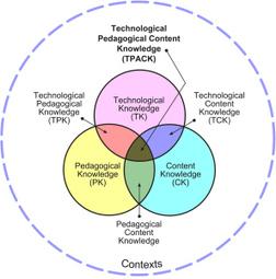 Literatuuronderzoek: Het TPACK model | Elianne Prins | TPACK in het onderwijs | Scoop.it