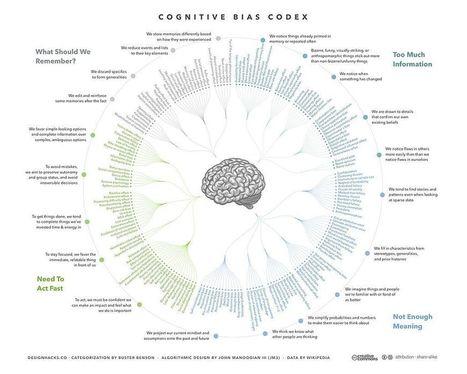 Иллюзии мозга. Когнитивные искажения из-за переизбытка информации | MarTech : Маркетинговые технологии | Scoop.it
