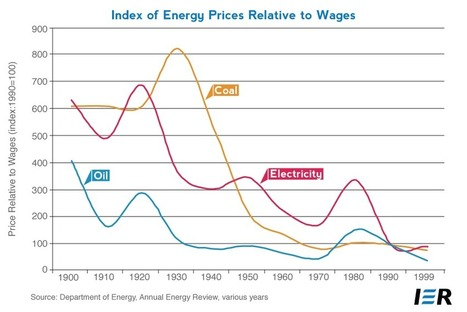 Energy Affordability: Short- and Long- Term Trends | Sustainable Energy | Scoop.it