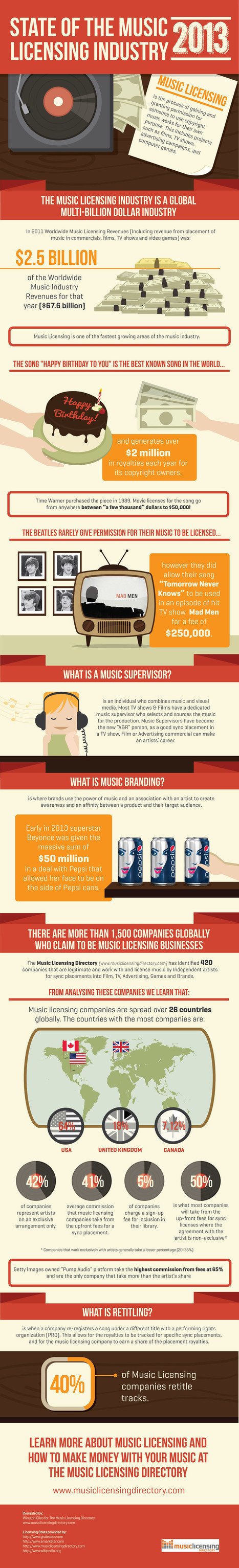 State Of The Music Licensing Industry 2013 | PRODUCTION of Video Music clips and songs | Scoop.it